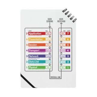 OSI参照モデル +PDU &FLOW Notes