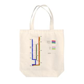 ARJ-7E路線図 Tote bags