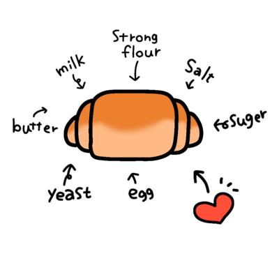 パンの材料
