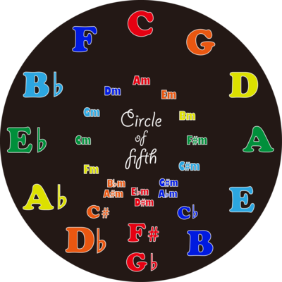 Circle of Fifth 2