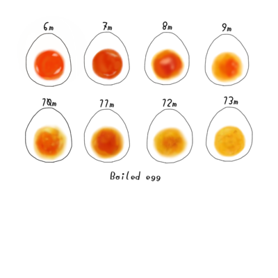 ゆで卵Time